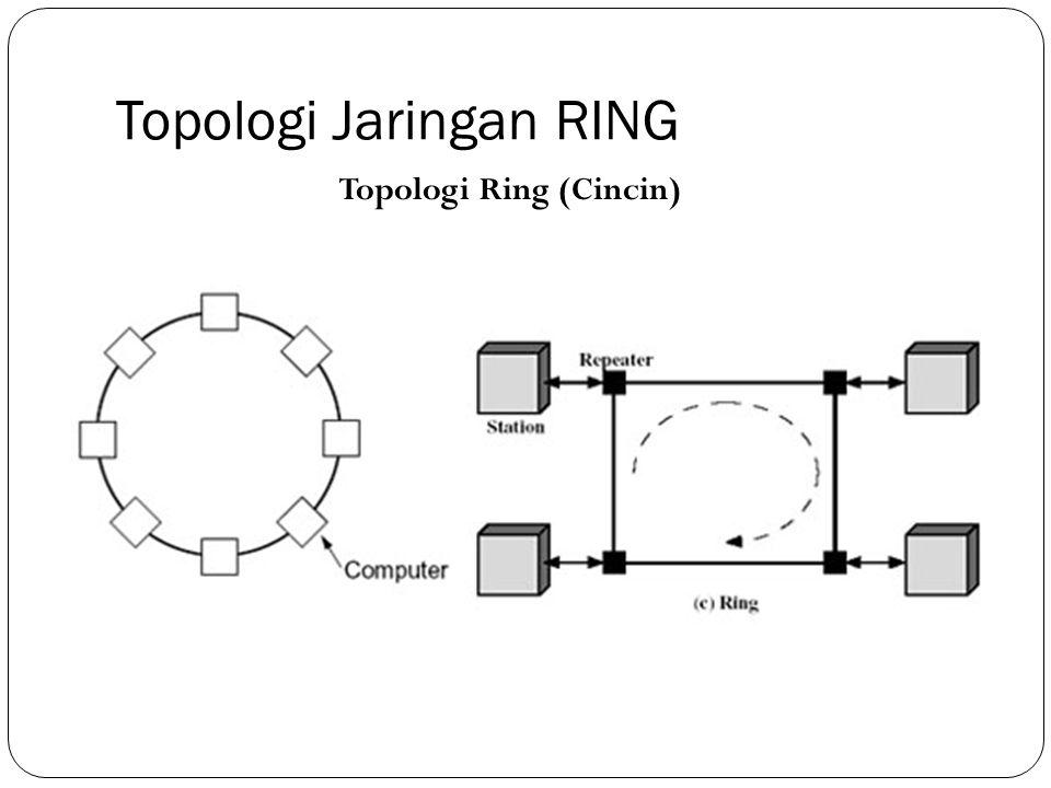 Topologi Jaringan RING Topologi Ring (Cincin)