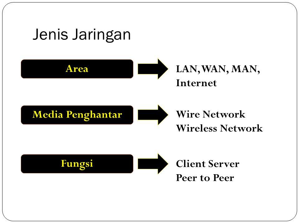 Jenis Jaringan AreaMedia PenghantarFungsi LAN, WAN, MAN, Internet Wire Network Wireless Network Client Server Peer to Peer