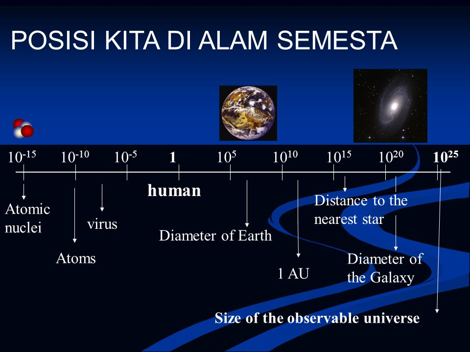 POSISI KITA DI ALAM SEMESTA 10 -15 10 -10 10 -5 1 10 5 10 10 10 15 10 20 10 25 Atomic nuclei Atoms virus human Diameter of Earth 1 AU Distance to the nearest star Diameter of the Galaxy Size of the observable universe