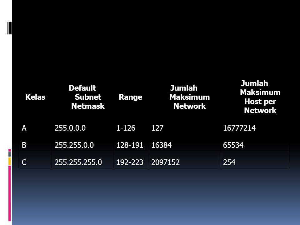 Kelas Default Subnet Netmask Range Jumlah Maksimum Network Jumlah Maksimum Host per Network A255.0.0.01-12612716777214 B255.255.0.0128-1911638465534 C