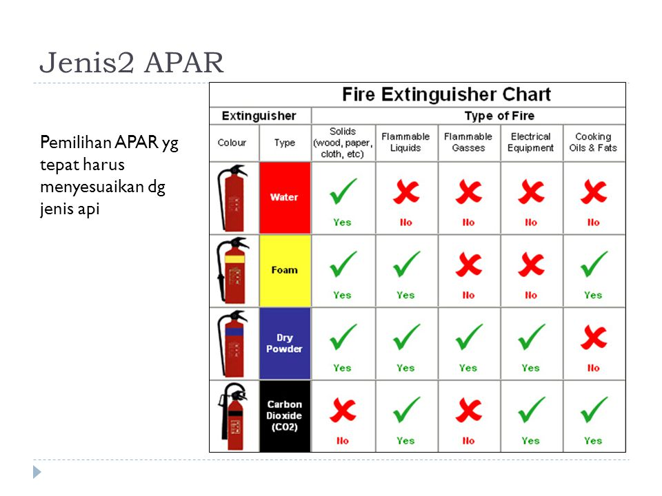 Jenis2 APAR Pemilihan APAR yg tepat harus menyesuaikan dg jenis api