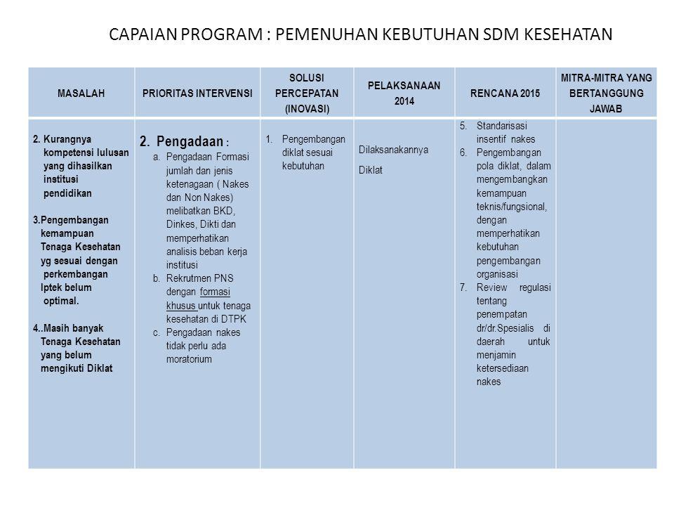 CAPAIAN PROGRAM : PEMENUHAN KEBUTUHAN SDM KESEHATAN MASALAHPRIORITAS INTERVENSI SOLUSI PERCEPATAN (INOVASI) PELAKSANAAN 2014 RENCANA 2015 MITRA-MITRA YANG BERTANGGUNG JAWAB 2.