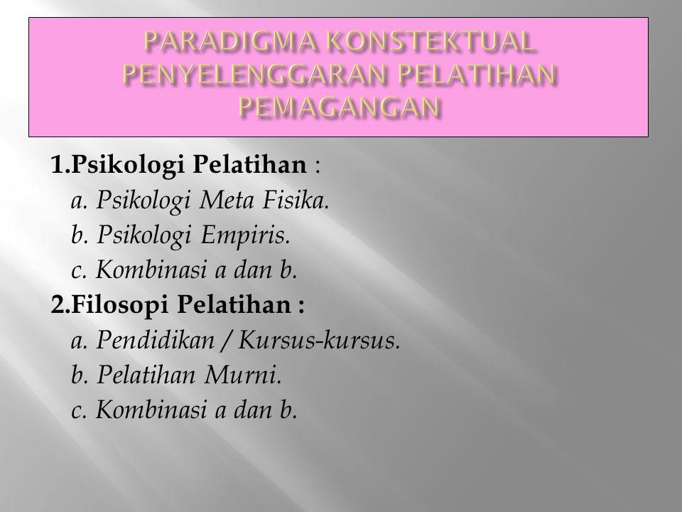 1.Psikologi Pelatihan : a. Psikologi Meta Fisika. b. Psikologi Empiris. c. Kombinasi a dan b. 2.Filosopi Pelatihan : a. Pendidikan / Kursus-kursus. b.