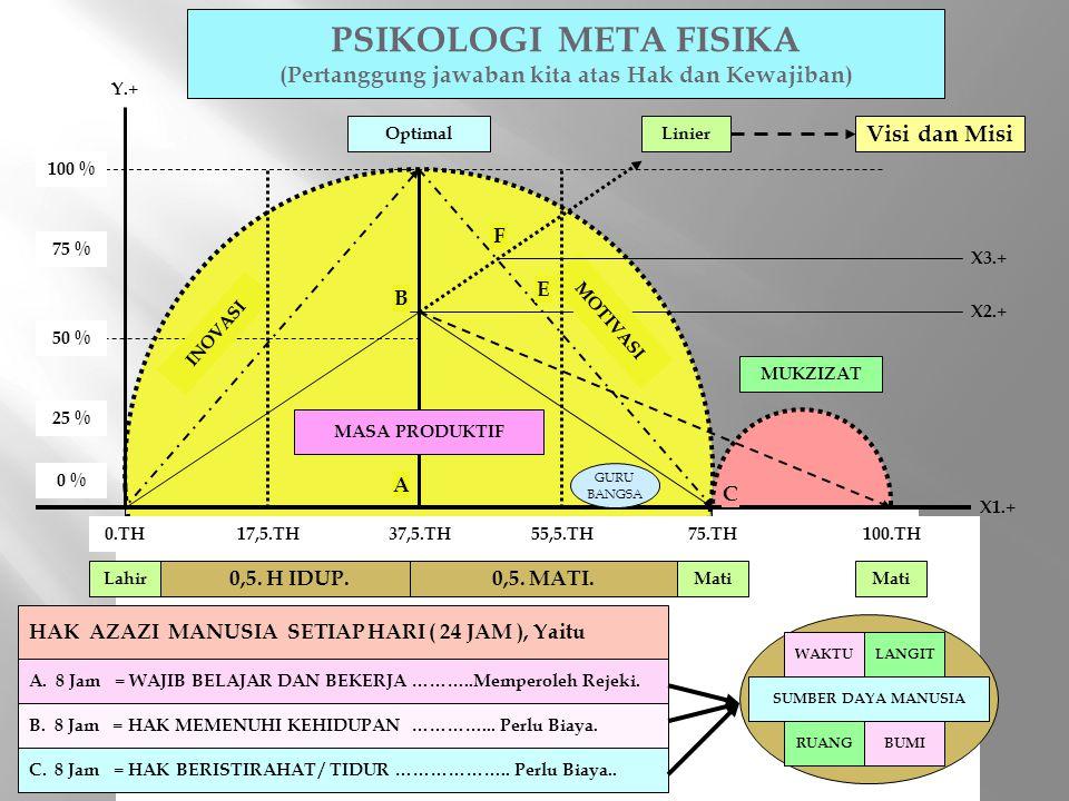 PSIKOLOGI META FISIKA (Pertanggung jawaban kita atas Hak dan Kewajiban) 0.TH75.TH37,5.TH LahirMati 100.TH 0,5. H IDUP.0,5. MATI. INOVASI MOTIVASI MUKZ