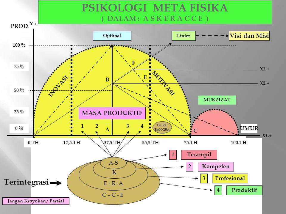PSIKOLOGI META FISIKA ( DALAM : A S K E R A C C E ) 0.TH75.TH37,5.TH100.TH INOVASI MOTIVASI MUKZIZAT Optimal 50 % 100 % Linier Y.+ X1.+ X2.+ X3.+ 75 %