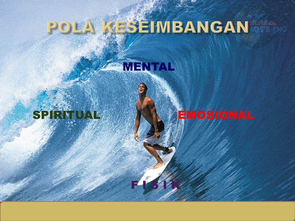 MENTAL Materi kuliah Kewirausahaan EMOSIONAL F I S I K SPIRITUAL