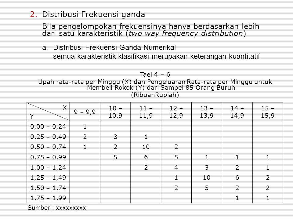 2.Distribusi Frekuensi ganda XYXY 9 – 9,9 10 – 10,9 11 – 11,9 12 – 12,9 13 – 13,9 14 – 14,9 15 – 15,9 0,00 – 0,241 0,25 – 0,49231 0,50 – 0,7412102 0,7