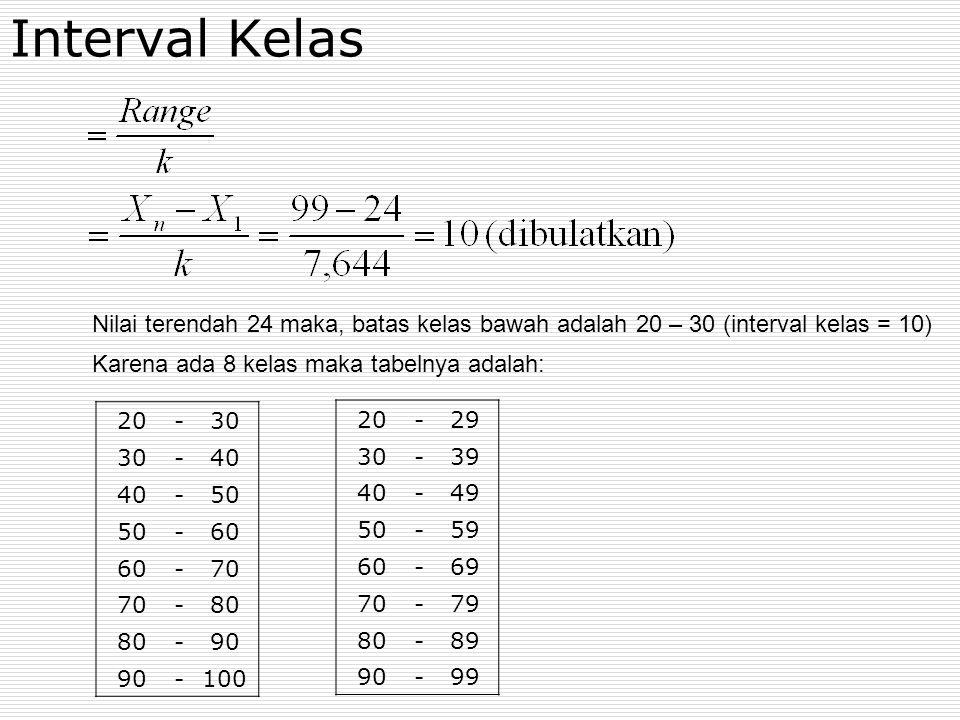 Interval Kelas Nilai terendah 24 maka, batas kelas bawah adalah 20 – 30 (interval kelas = 10) Karena ada 8 kelas maka tabelnya adalah: 20-30 -40 -50 -