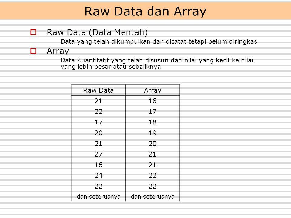 Raw Data dan Array  Raw Data (Data Mentah) Data yang telah dikumpulkan dan dicatat tetapi belum diringkas  Array Data Kuantitatif yang telah disusun