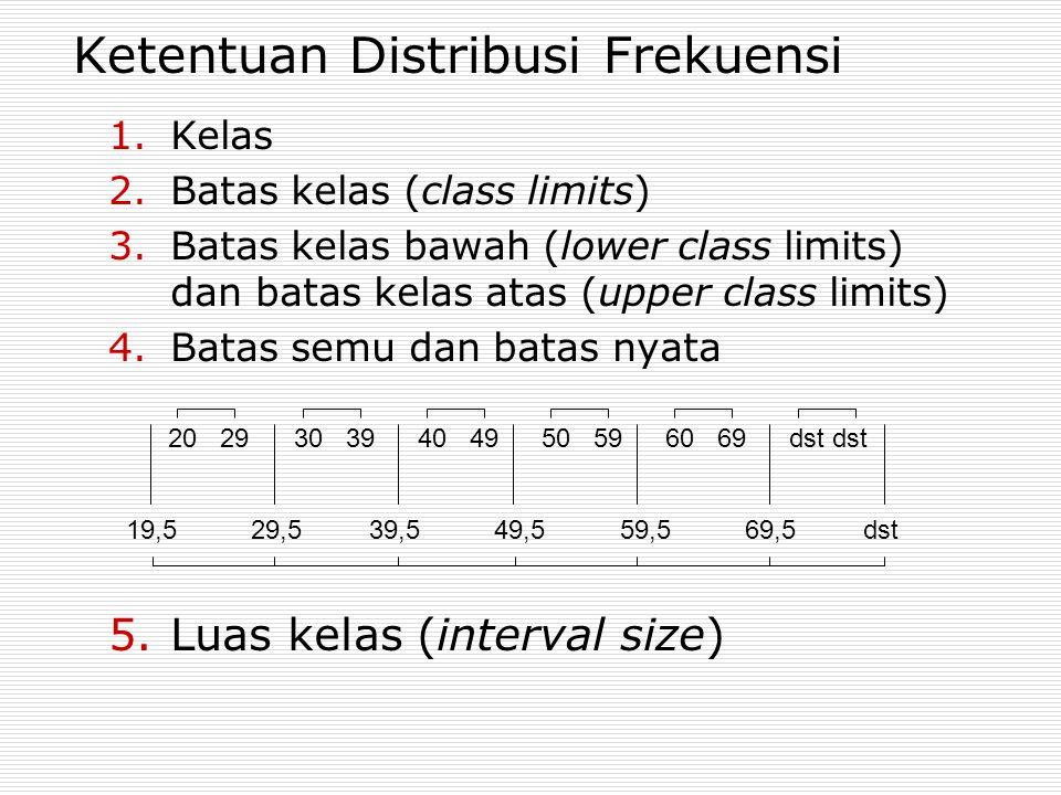 Ketentuan Distribusi Frekuensi 1.Kelas 2.Batas kelas (class limits) 3.Batas kelas bawah (lower class limits) dan batas kelas atas (upper class limits)