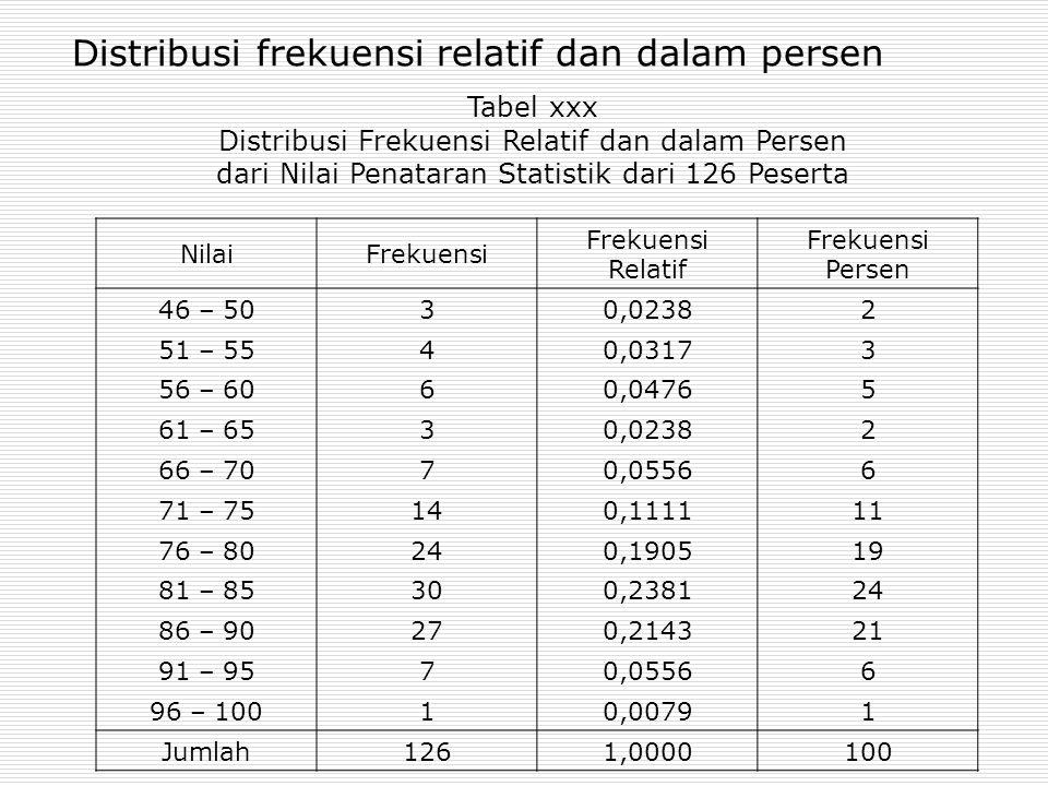 Distribusi frekuensi relatif dan dalam persen NilaiFrekuensi Frekuensi Relatif Frekuensi Persen 46 – 5030,02382 51 – 5540,03173 56 – 6060,04765 61 – 6
