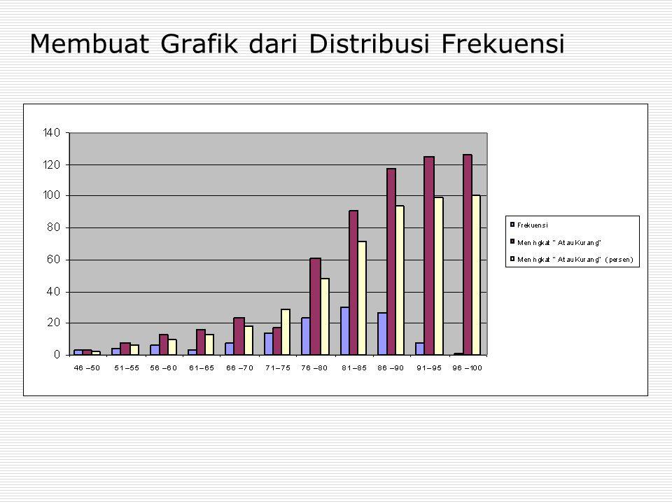 Membuat Grafik dari Distribusi Frekuensi