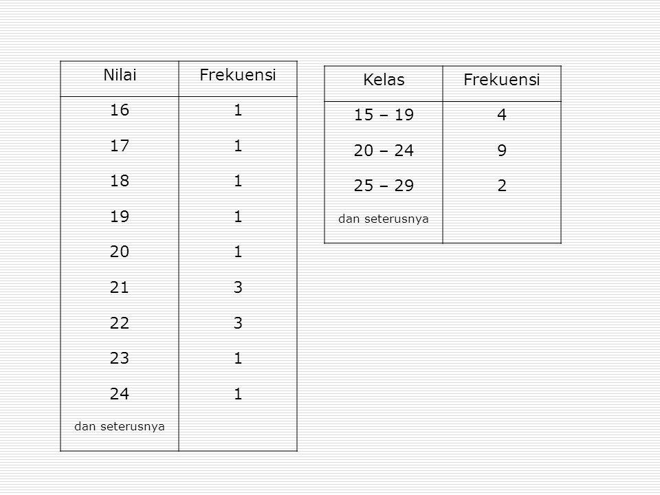 Distribusi Frekuensi Meningkat NilaiFrekuensi Meningkat Atau Kurang (persen) 46 – 50332 51 – 55476 56 – 6061310 61 – 6531613 66 – 7072318 71 – 75141729 76 – 80246148 81 – 85309172 86 – 902711894 91 – 95712599 96 – 1001126100 Jumlah126 Tabel xxx Distribusi Frekuensi Relatif dan dalam Persen dari Nilai Penataran Statistik dari 126 Peserta