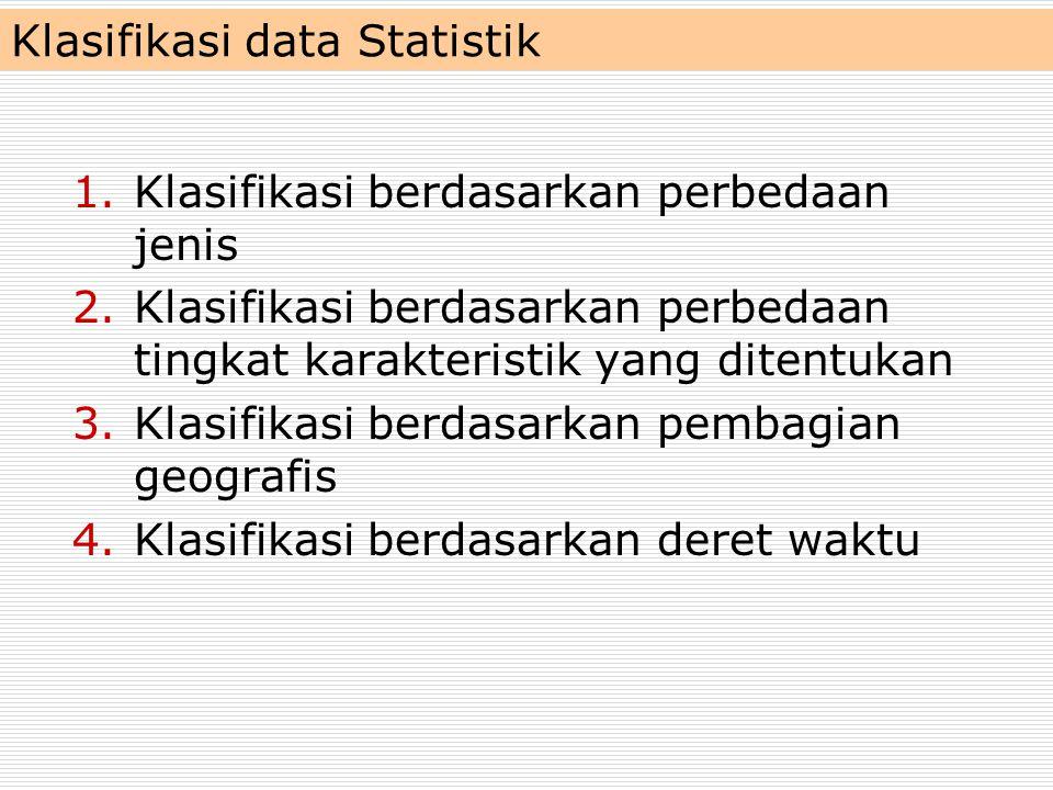 Klasifikasi data Statistik 1.Klasifikasi berdasarkan perbedaan jenis 2.Klasifikasi berdasarkan perbedaan tingkat karakteristik yang ditentukan 3.Klasi