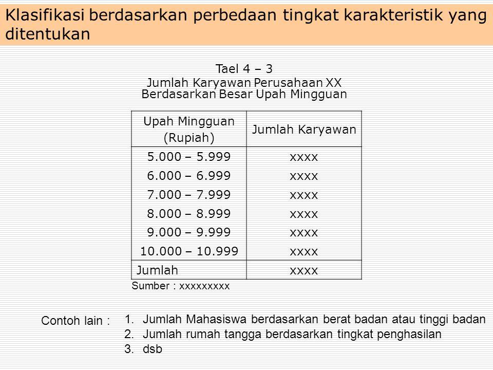 Klasifikasi berdasarkan pembagian geografis Negara Jumlah Karyawan 19721973197419751976 Eropaxxxx Amerikaxxxx Australiaxxxx Jepangxxxx Hongkongxxxx Taiwanxxxx Koreaxxxx Singapuraxxxx Jumlahxxxx Tael 4 – 4 Daerah pemasaran Kayu Jati Ekspor Tahun 1972 – 1976 (Dalam m 3 ) Sumber : xxxxxxxxx
