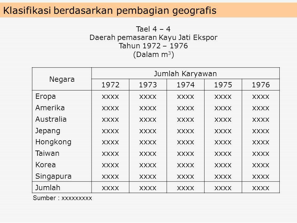 Klasifikasi berdasarkan pembagian geografis Negara Jumlah Karyawan 19721973197419751976 Eropaxxxx Amerikaxxxx Australiaxxxx Jepangxxxx Hongkongxxxx Ta