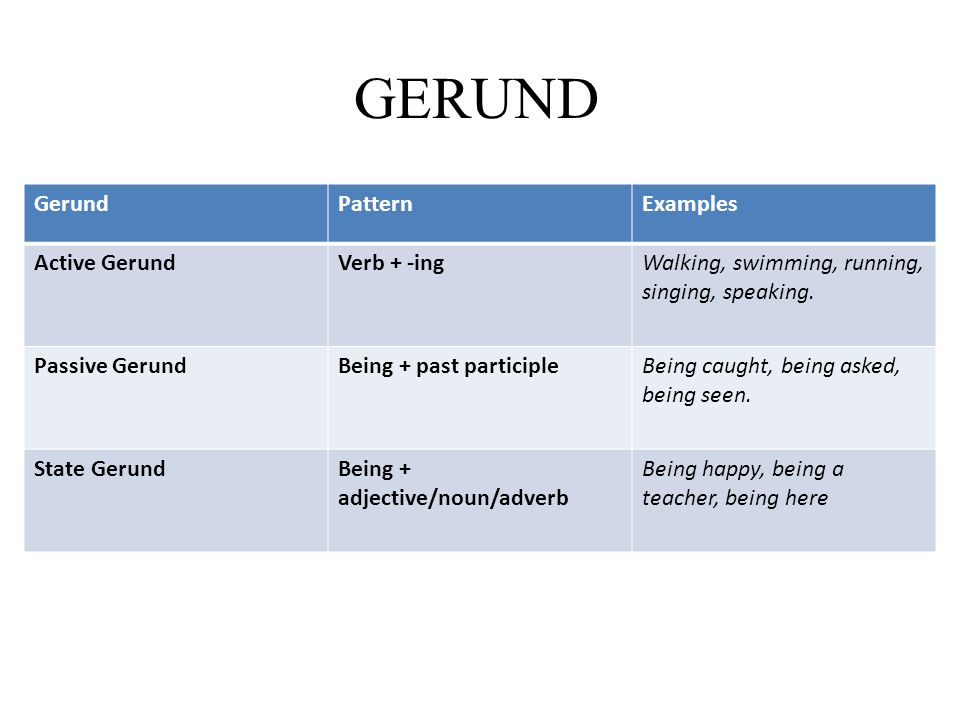 GERUND GerundPatternExamples Active GerundVerb + -ingWalking, swimming, running, singing, speaking. Passive GerundBeing + past participleBeing caught,