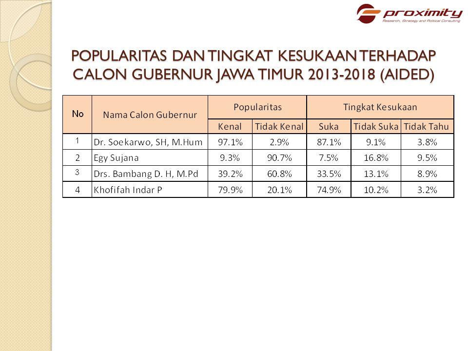 POPULARITAS DAN TINGKAT KESUKAAN TERHADAP CALON WAKIL GUBERNUR JAWA TIMUR 2013-2018 (AIDED)
