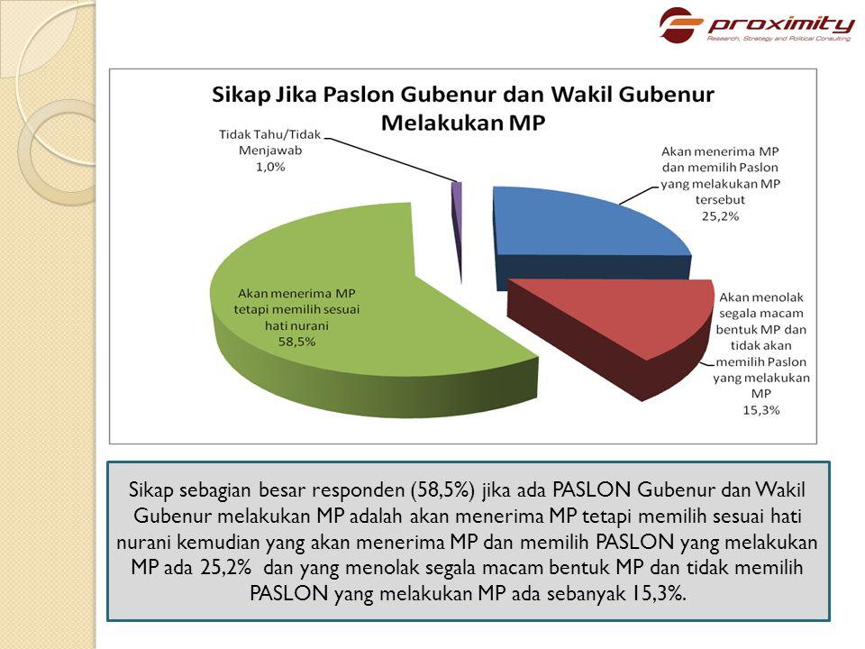 Faktor utama yang dapat merubah pilihan figur PASLON Gubenur-Wakil Gubenur adalah jika ada pasangan calon lain yang lebih Merakyat (37,8%), kemudian jika pasangan calon terkena kasus hukum/KKN (36,8%), jika pasangan calon melakukan MP (17,3%) dan rekomendasi Parpol pilihan (3,0%).