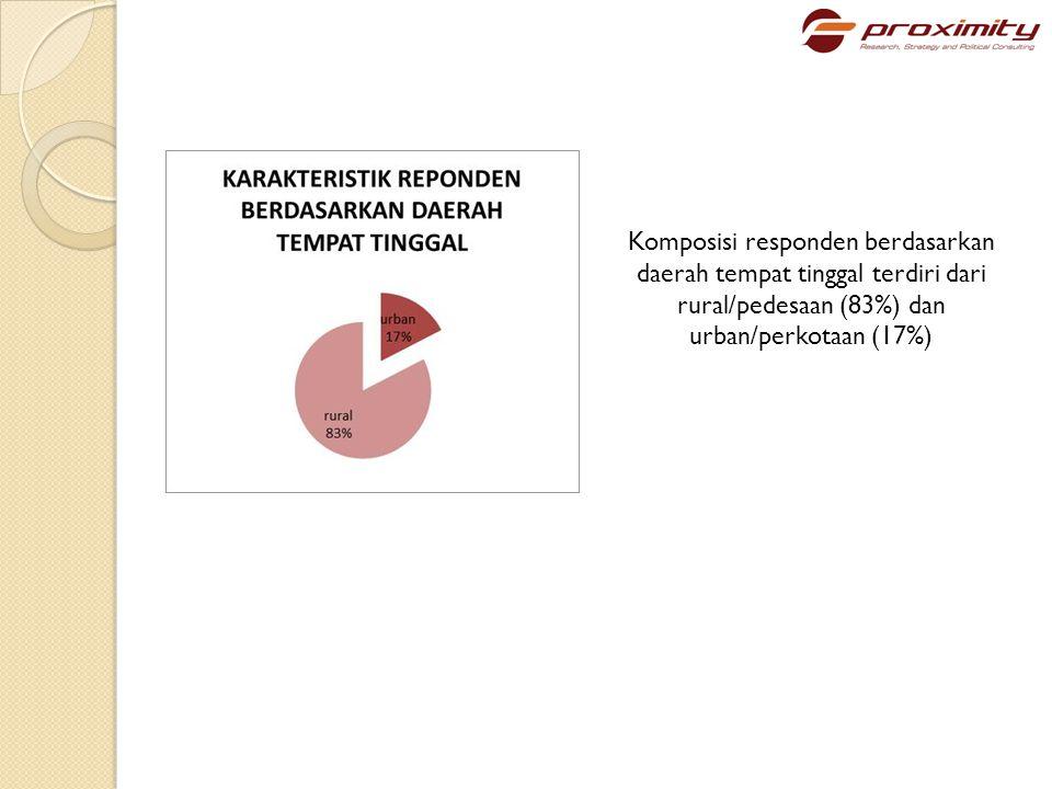 Berdasarkan strata pendidikan, sebagian besar responden adalah Tamat SD (33%), selanjutnya Tamat SLTA(29,1%), Tamat SLTP (29%) dan Tidak Sekolah/Tidak Tamat SD (7,1%).
