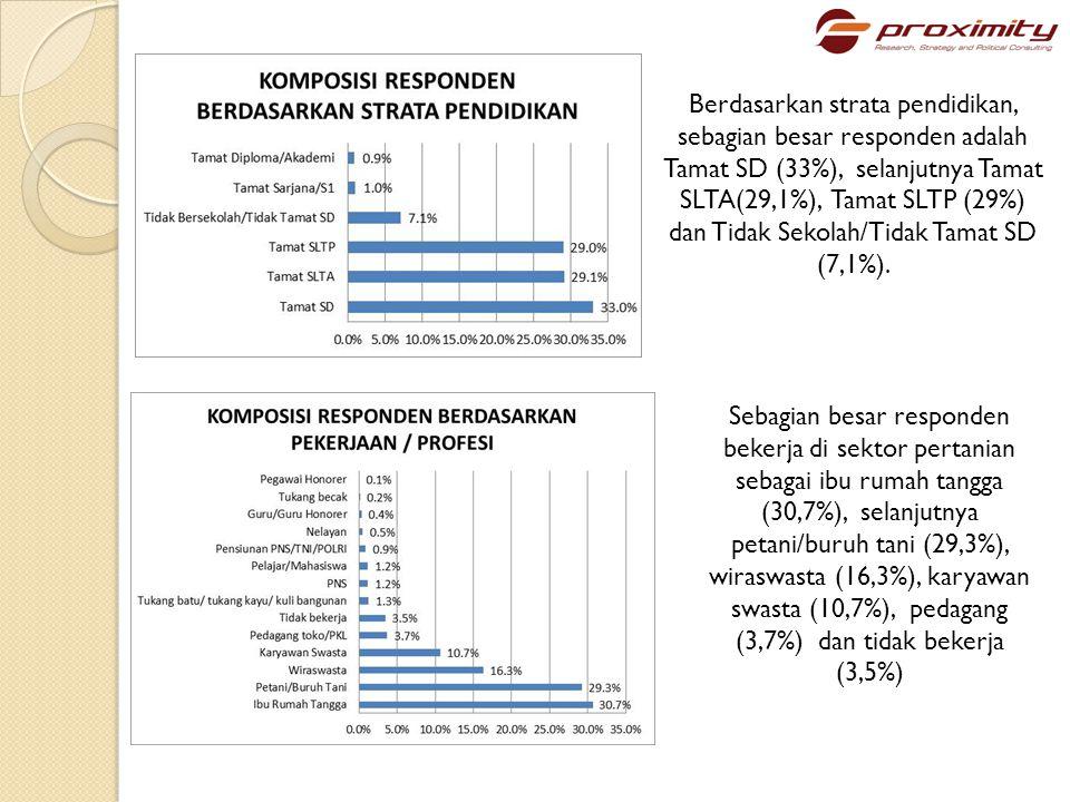 Sebagian besar responden berlatar belakang suku Jawa (78,6%), selanjutnya Madura (21,4%) Sebagian besar responden beragama Islam (98,7%)