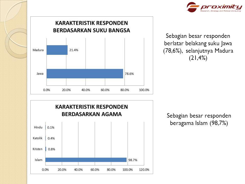 Ditinjau dari status strata ekonomi dan sosial (SES level), sebagian besar responden berada di strata ekonomi menengah ke bawah mulai dari SES E (3,9%), SES D (12,8%) dan SES C2 (35,5%), Pemilih dengan strata sosial ekonomi menengah ke atas terdiri atas SES C1 (34,1%), SES B (9,4%) dan SES A (4,3%)