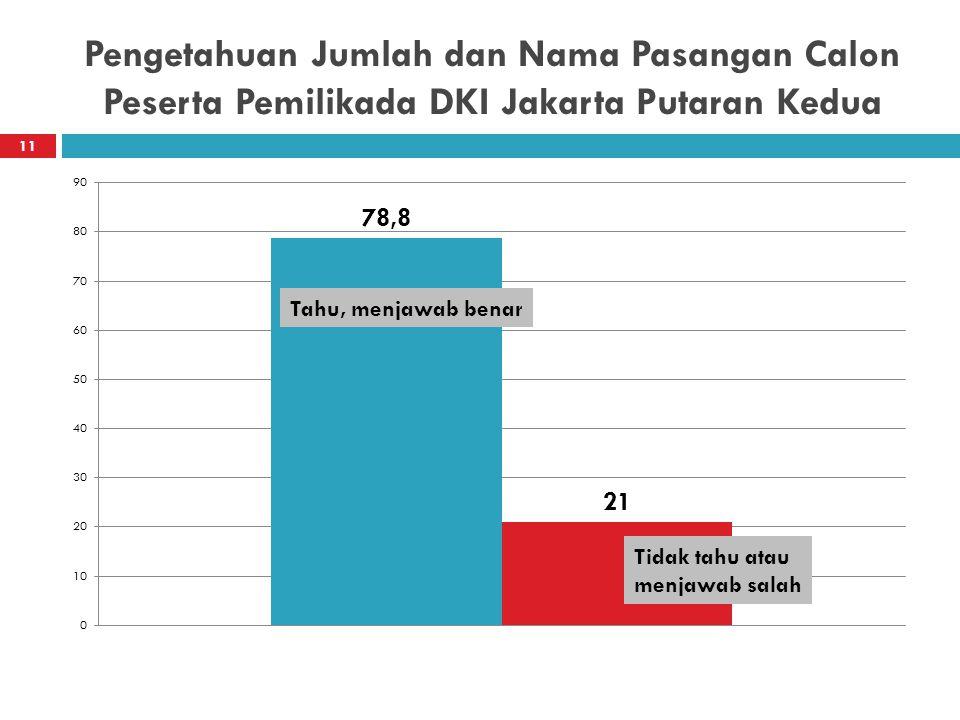 Pengetahuan Jumlah dan Nama Pasangan Calon Peserta Pemilikada DKI Jakarta Putaran Kedua 11 Tahu, menjawab benar Tidak tahu atau menjawab salah