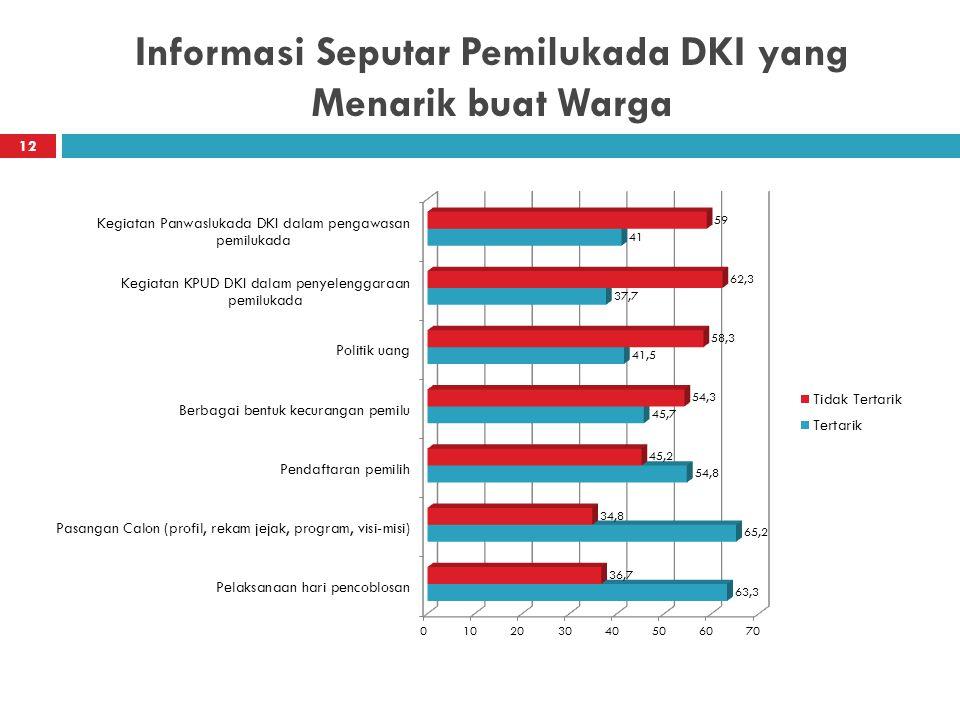 Informasi Seputar Pemilukada DKI yang Menarik buat Warga 12