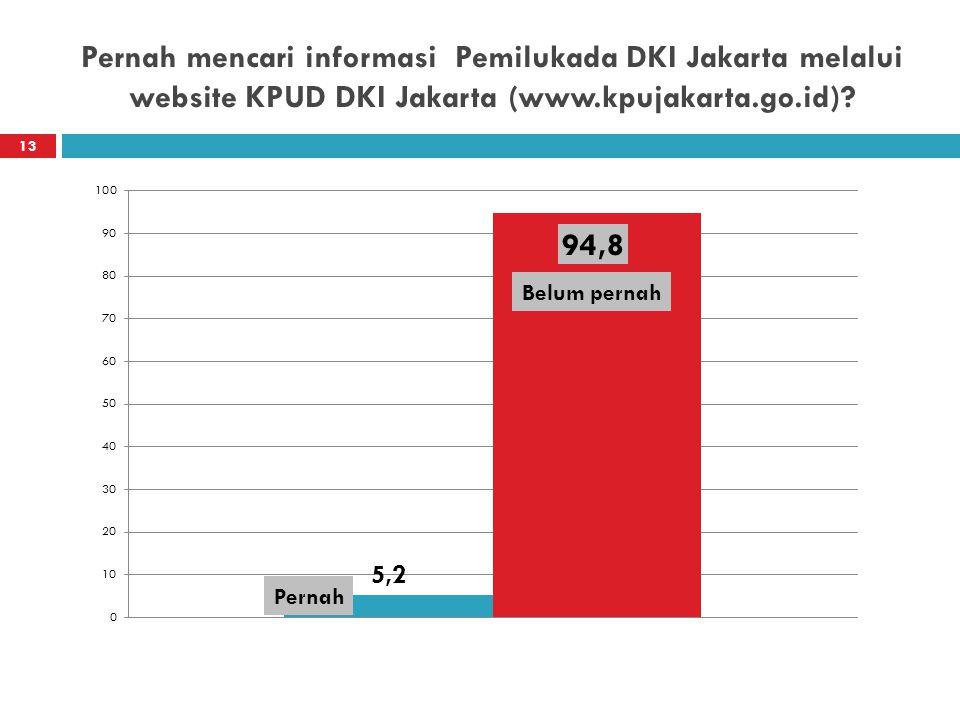 Pernah mencari informasi Pemilukada DKI Jakarta melalui website KPUD DKI Jakarta (www.kpujakarta.go.id)? 13 Belum pernah Pernah