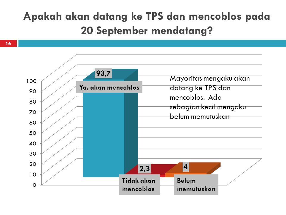 Apakah akan datang ke TPS dan mencoblos pada 20 September mendatang? 16 Ya, akan mencoblos Tidak akan mencoblos Belum memutuskan Mayoritas mengaku aka