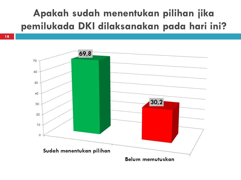 Apakah sudah menentukan pilihan jika pemilukada DKI dilaksanakan pada hari ini? 18