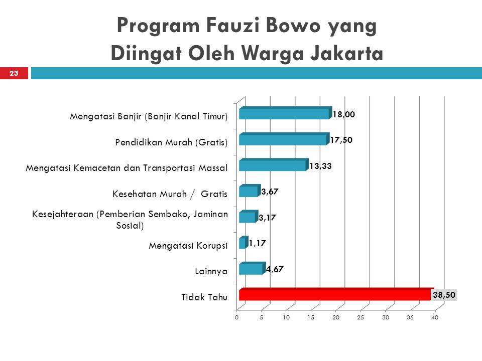 Program Fauzi Bowo yang Diingat Oleh Warga Jakarta 23