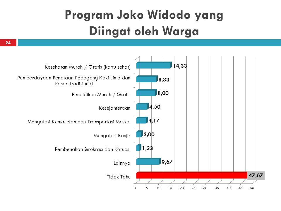 Program Joko Widodo yang Diingat oleh Warga 24