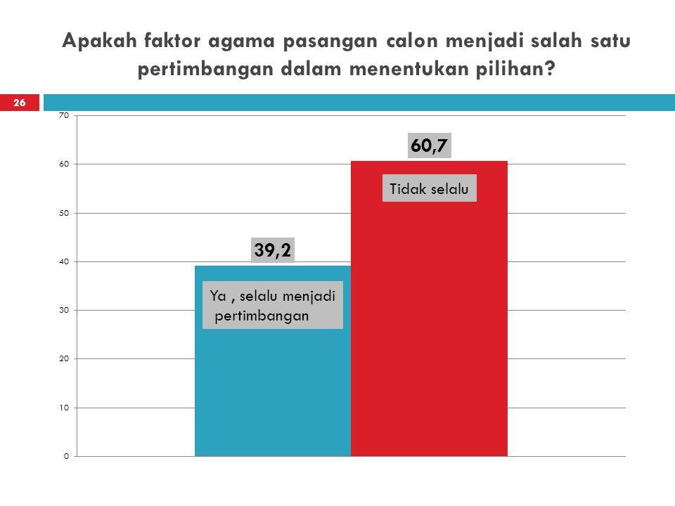 Apakah faktor agama pasangan calon menjadi salah satu pertimbangan dalam menentukan pilihan? 26 Ya, selalu menjadi pertimbangan Tidak selalu