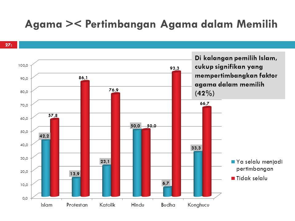 Agama >< Pertimbangan Agama dalam Memilih 27: Di kalangan pemilih Islam, cukup signifikan yang mempertimbangkan faktor agama dalam memilih (42%)