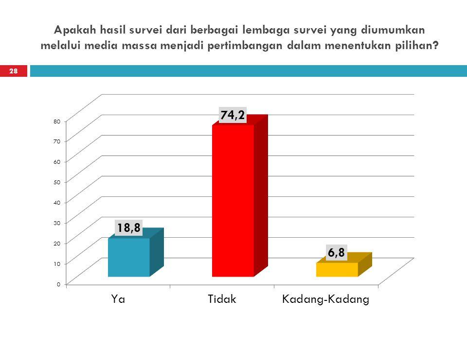 Apakah hasil survei dari berbagai lembaga survei yang diumumkan melalui media massa menjadi pertimbangan dalam menentukan pilihan? 28