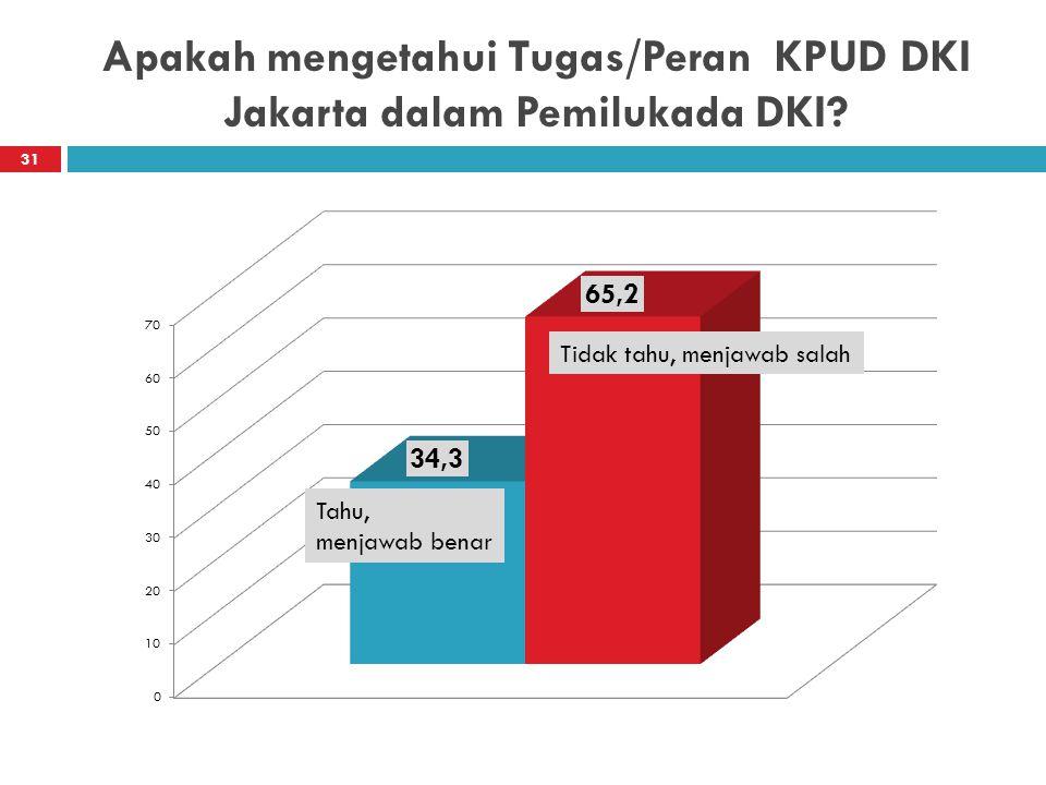 Apakah mengetahui Tugas/Peran KPUD DKI Jakarta dalam Pemilukada DKI? 31 Tahu, menjawab benar Tidak tahu, menjawab salah