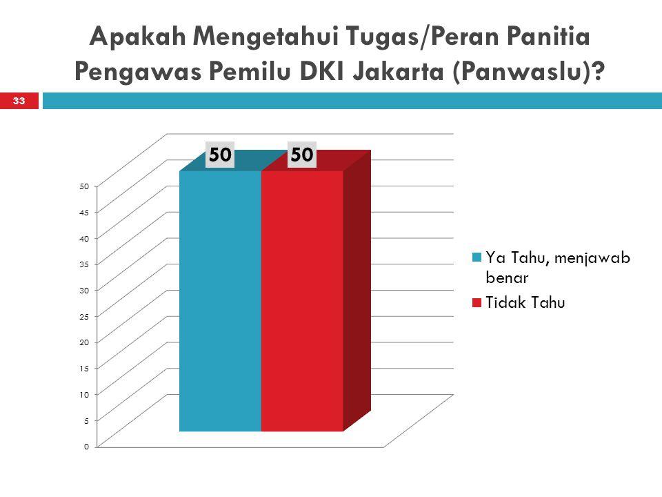 Apakah Mengetahui Tugas/Peran Panitia Pengawas Pemilu DKI Jakarta (Panwaslu)? 33