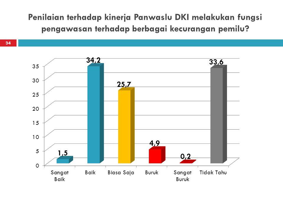 Penilaian terhadap kinerja Panwaslu DKI melakukan fungsi pengawasan terhadap berbagai kecurangan pemilu.