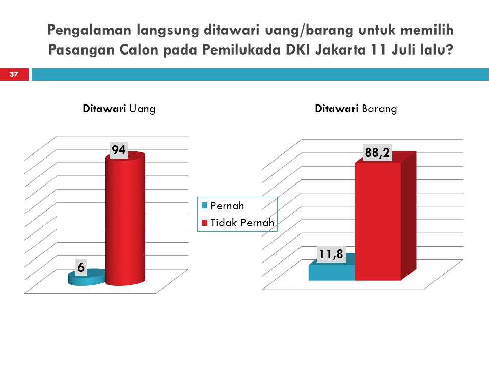 Pengalaman langsung ditawari uang/barang untuk memilih Pasangan Calon pada Pemilukada DKI Jakarta 11 Juli lalu? Ditawari UangDitawari Barang 37
