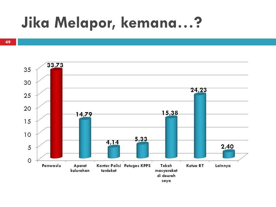 Jika Melapor, kemana…? 49