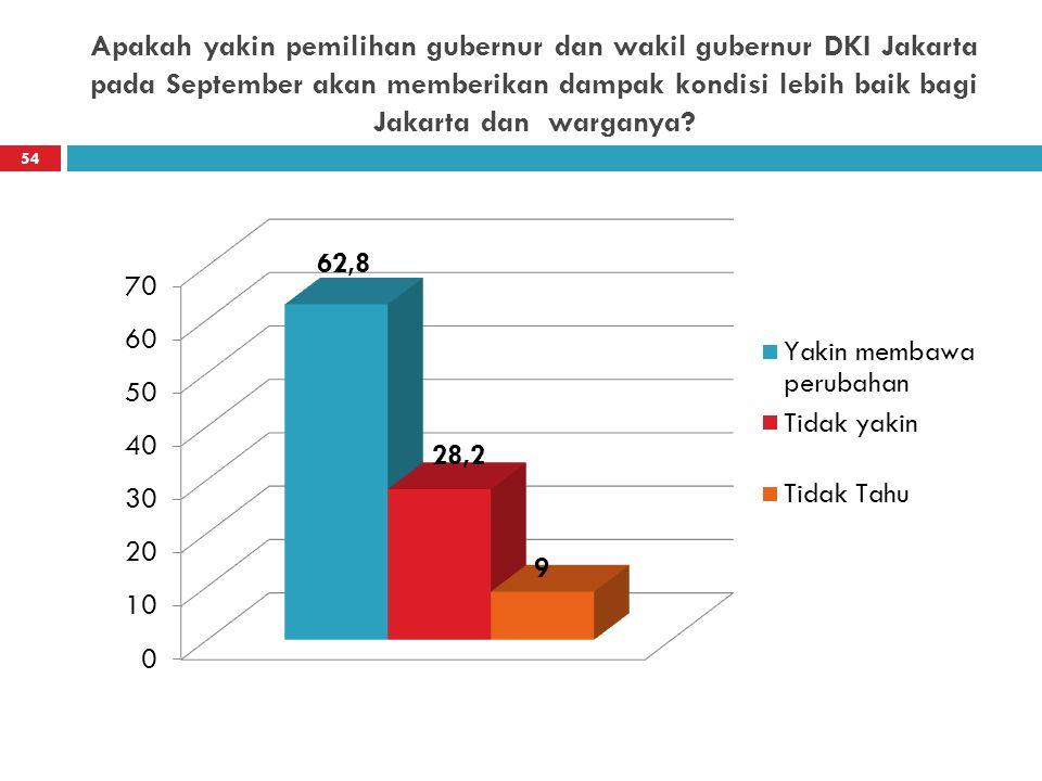 Apakah yakin pemilihan gubernur dan wakil gubernur DKI Jakarta pada September akan memberikan dampak kondisi lebih baik bagi Jakarta dan warganya? 54