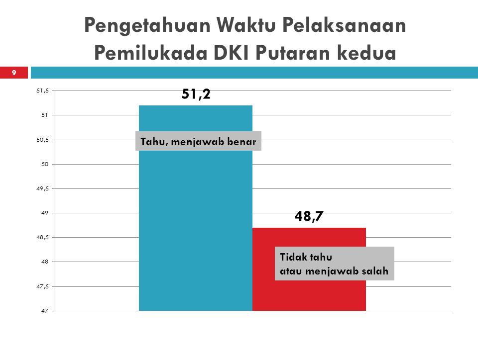 Pengetahuan Waktu Pelaksanaan Pemilukada DKI Putaran kedua 9 Tahu, menjawab benar Tidak tahu atau menjawab salah