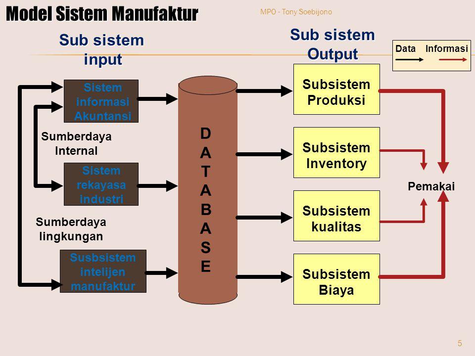 DATABASEDATABASE Sistem informasi Akuntansi Sistem rekayasa industri Susbsistem intelijen manufaktur Subsistem Produksi Subsistem Inventory Subsistem
