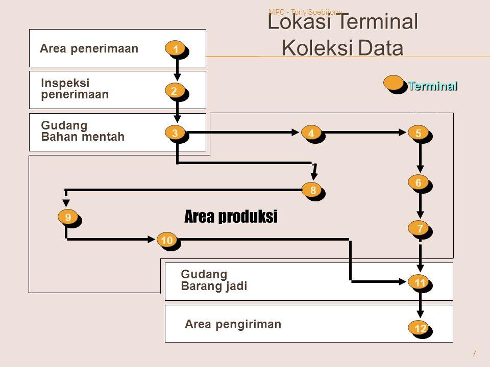 Terminal Area penerimaan Area penerimaan Gudang Bahan mentah Inspeksi penerimaan Area produksi Gudang Barang jadi Area pengiriman 1 2 345 6 7 8 9 10 1