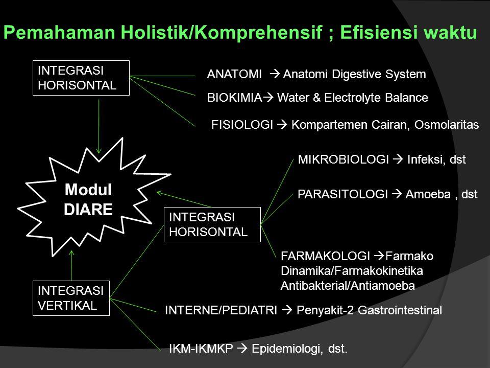 Modul DIARE ANATOMI  Anatomi Digestive System BIOKIMIA  Water & Electrolyte Balance INTEGRASI HORISONTAL MIKROBIOLOGI  Infeksi, dst PARASITOLOGI  Amoeba, dst INTEGRASI HORISONTAL FARMAKOLOGI  Farmako Dinamika/Farmakokinetika Antibakterial/Antiamoeba INTERNE/PEDIATRI  Penyakit-2 Gastrointestinal IKM-IKMKP  Epidemiologi, dst.