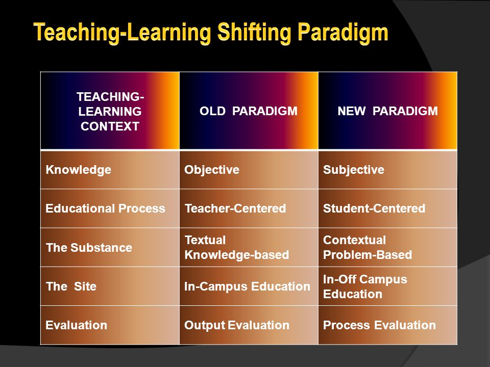 TEACHING- LEARNING CONTEXT OLD PARADIGMNEW PARADIGM KnowledgeObjectiveSubjective Educational ProcessTeacher-CenteredStudent-Centered The Substance Tex