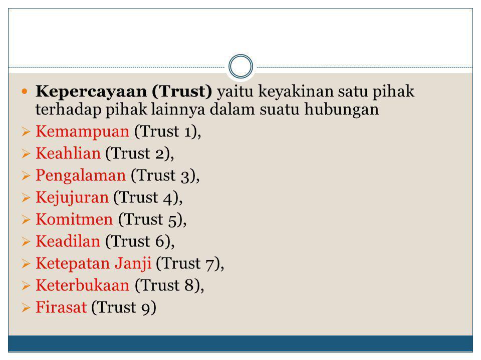  Kepercayaan (Trust) yaitu keyakinan satu pihak terhadap pihak lainnya dalam suatu hubungan  Kemampuan (Trust 1),  Keahlian (Trust 2),  Pengalaman (Trust 3),  Kejujuran (Trust 4),  Komitmen (Trust 5),  Keadilan (Trust 6),  Ketepatan Janji (Trust 7),  Keterbukaan (Trust 8),  Firasat (Trust 9)
