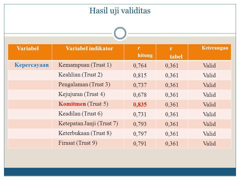 Hasil uji validitas VariabelVariabel indikator r hitung r tabel Keterangan KepercayaanKemampuan (Trust 1) 0,7640,361Valid Keahlian (Trust 2) 0,8150,361Valid Pengalaman (Trust 3) 0,7370,361Valid Kejujuran (Trust 4) 0,6780,361Valid Komitmen (Trust 5) 0,8350,361Valid Keadilan (Trust 6) 0,7310,361Valid Ketepatan Janji (Trust 7) 0,7930,361Valid Keterbukaan (Trust 8) 0,7970,361Valid Firasat (Trust 9) 0,7910,361Valid