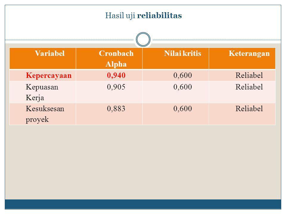 Hasil uji reliabilitas Variabel Cronbach Alpha Nilai kritisKeterangan Kepercayaan0,9400,600Reliabel Kepuasan Kerja 0,9050,600Reliabel Kesuksesan proyek 0,8830,600Reliabel